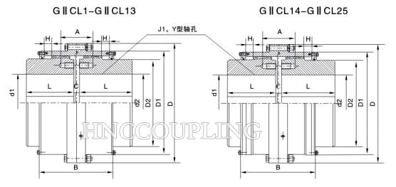 GIICL Gear Coupling Size