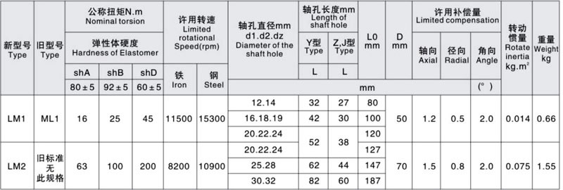 ML Plum Blossom Elastic Shaft Coupling size 1
